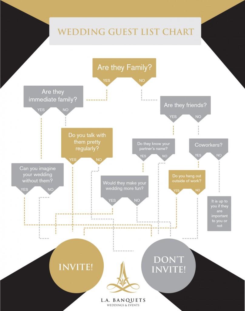 Guest List Flow Chart LABanquets.com