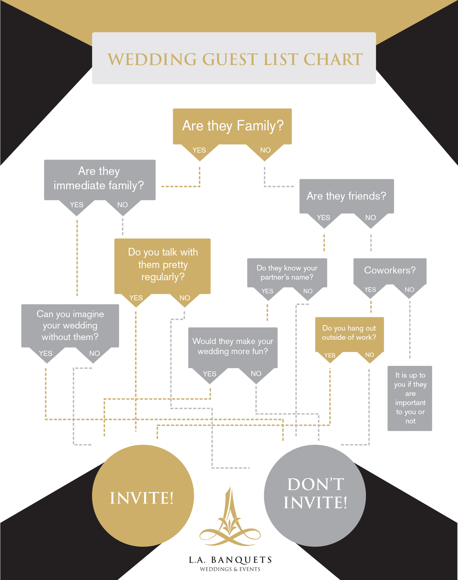 guest list flow chart labanquetscom - Who To Invite To Wedding